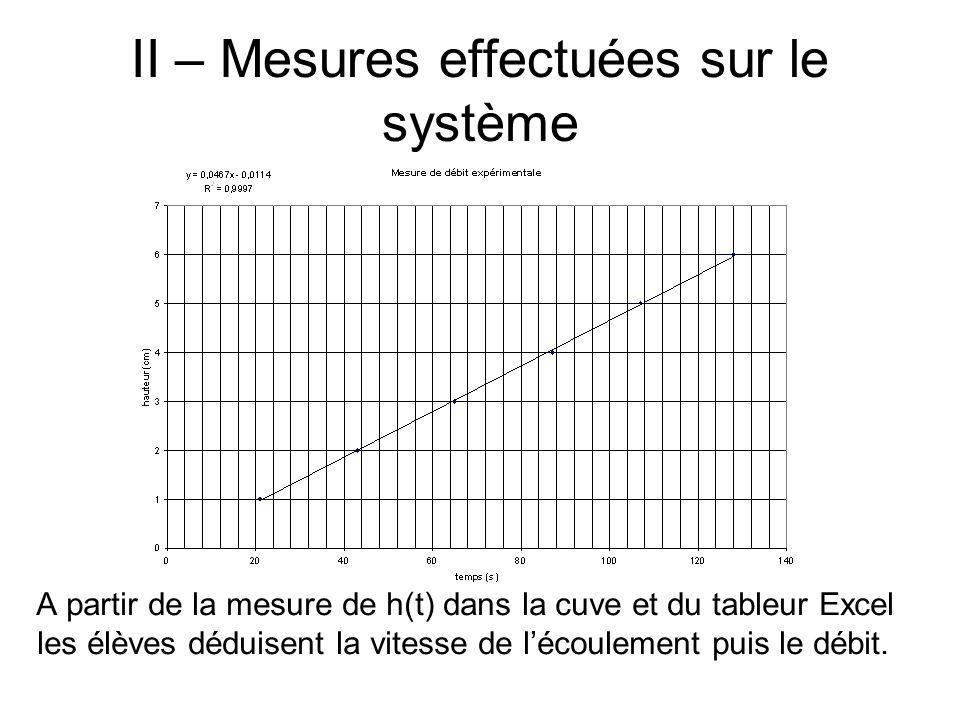 II – Mesures effectuées sur le système A partir de la mesure de h(t) dans la cuve et du tableur Excel les élèves déduisent la vitesse de lécoulement p