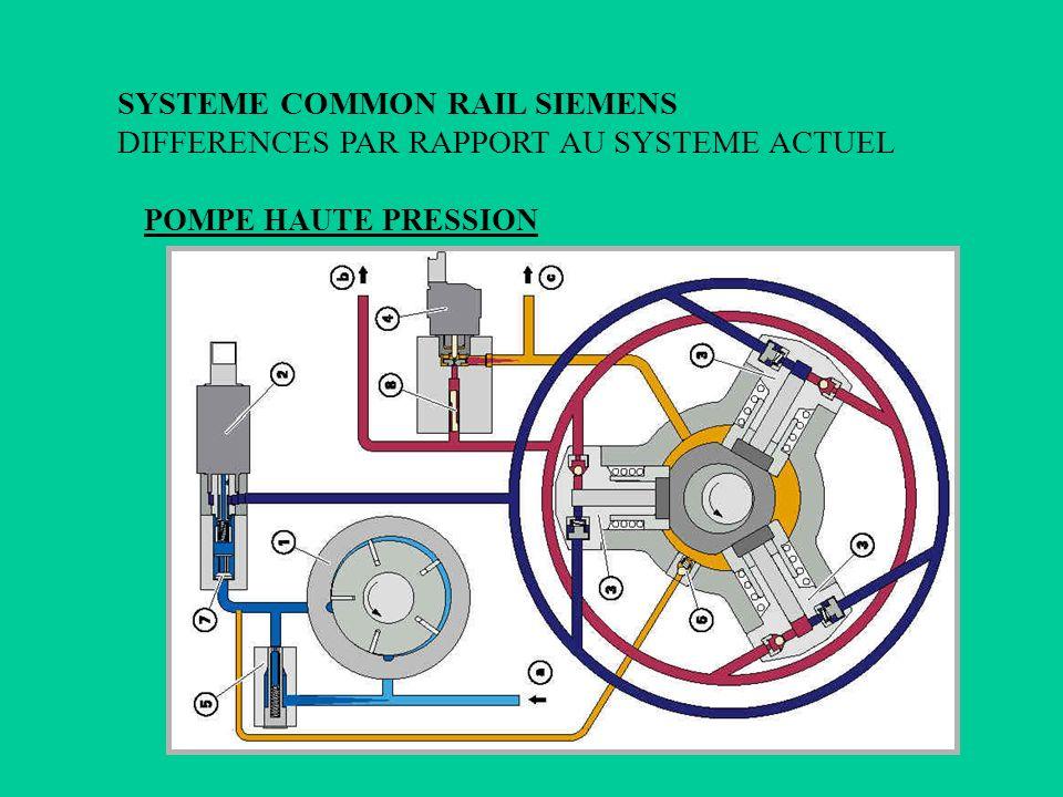 POMPE HAUTE PRESSION SYSTEME COMMON RAIL SIEMENS DIFFERENCES PAR RAPPORT AU SYSTEME ACTUEL