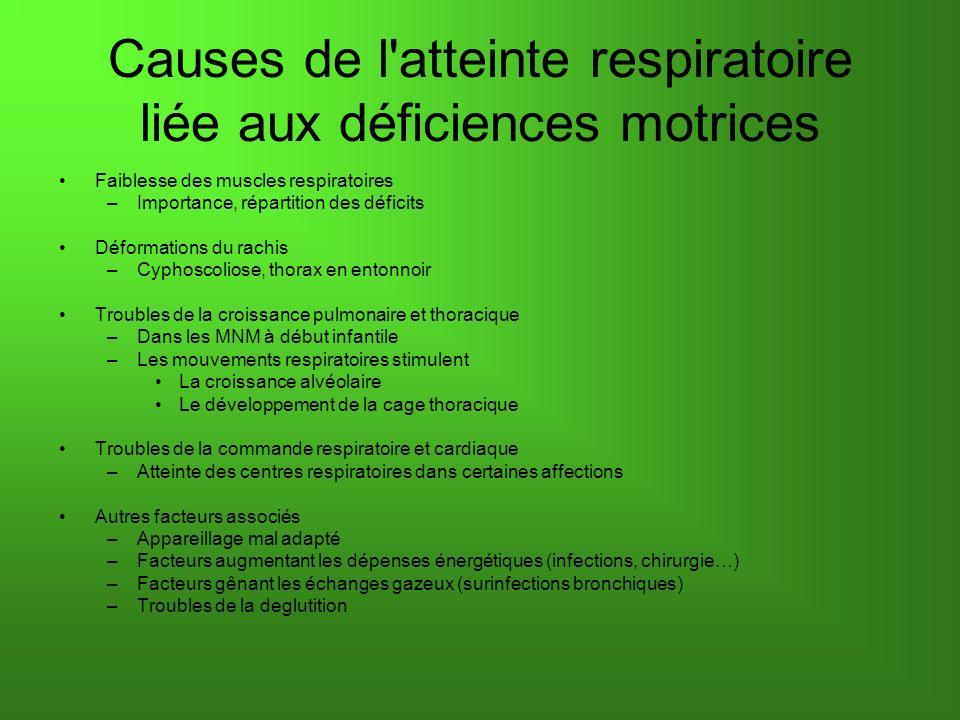 Causes de l'atteinte respiratoire liée aux déficiences motrices Faiblesse des muscles respiratoires –Importance, répartition des déficits Déformations