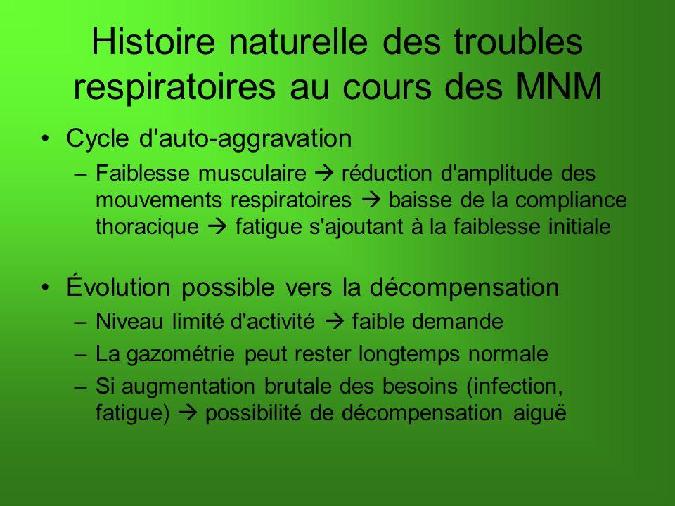 Histoire naturelle des troubles respiratoires au cours des MNM Cycle d'auto-aggravation –Faiblesse musculaire réduction d'amplitude des mouvements res
