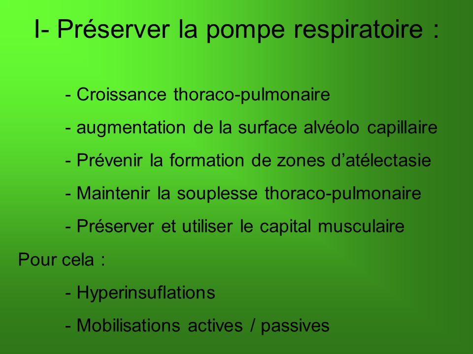 I- Préserver la pompe respiratoire : - Croissance thoraco-pulmonaire - augmentation de la surface alvéolo capillaire - Prévenir la formation de zones datélectasie - Maintenir la souplesse thoraco-pulmonaire - Préserver et utiliser le capital musculaire Pour cela : - Hyperinsuflations - Mobilisations actives / passives