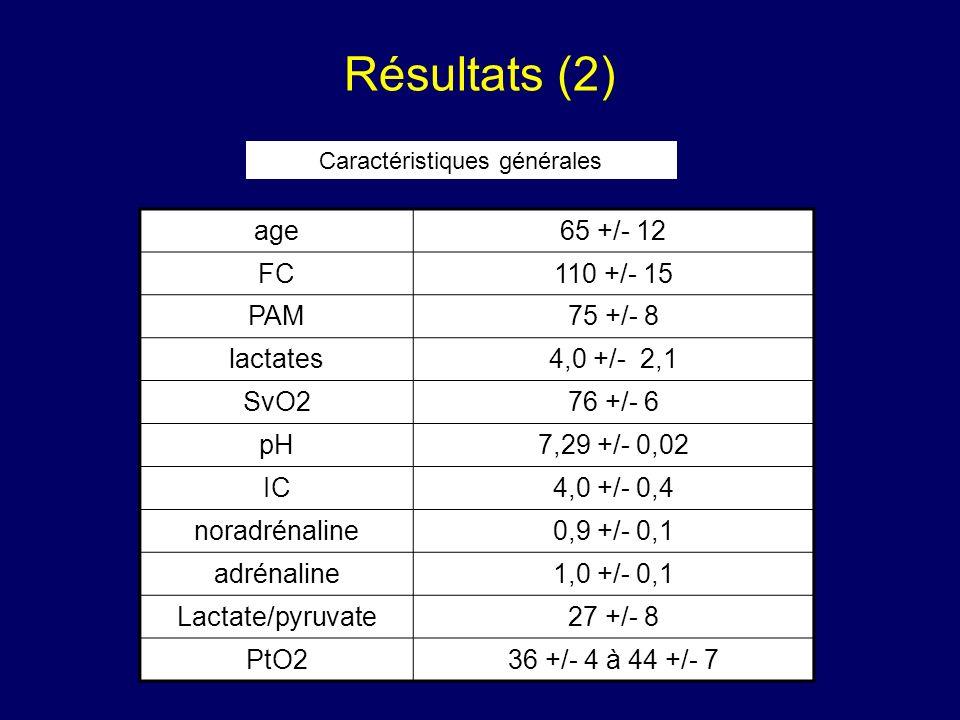 Résultats (2) age65 +/- 12 FC110 +/- 15 PAM75 +/- 8 lactates4,0 +/- 2,1 SvO276 +/- 6 pH7,29 +/- 0,02 IC4,0 +/- 0,4 noradrénaline0,9 +/- 0,1 adrénaline