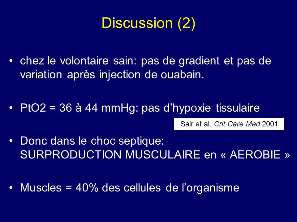 Discussion (2) chez le volontaire sain: pas de gradient et pas de variation après injection de ouabain. PtO2 = 36 à 44 mmHg: pas dhypoxie tissulaire D