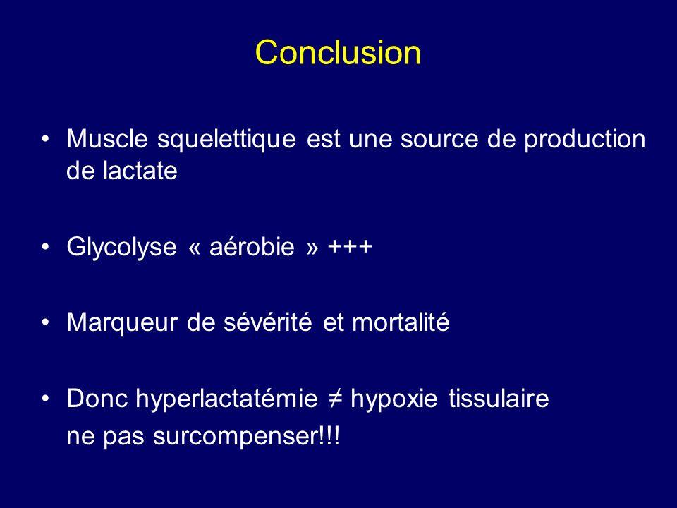 Conclusion Muscle squelettique est une source de production de lactate Glycolyse « aérobie » +++ Marqueur de sévérité et mortalité Donc hyperlactatémi