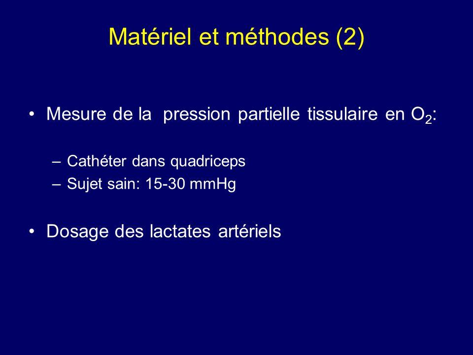 Mesure de la pression partielle tissulaire en O 2 : –Cathéter dans quadriceps –Sujet sain: 15-30 mmHg Dosage des lactates artériels Matériel et méthod