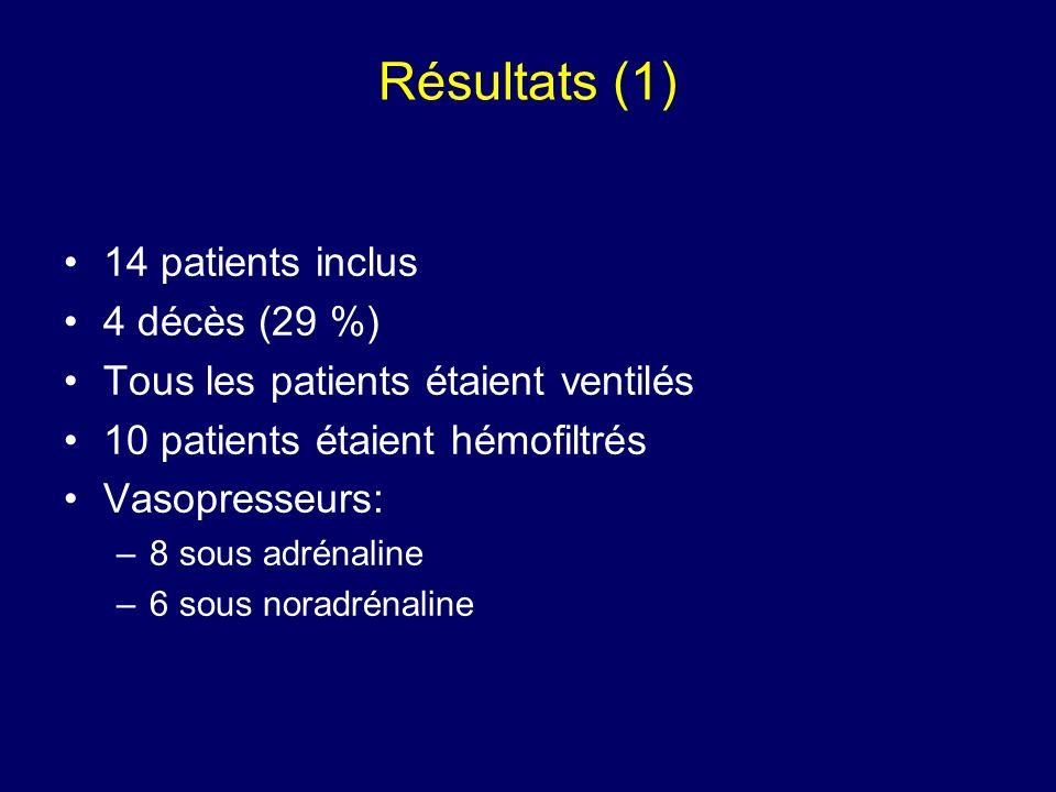 Résultats (1) 14 patients inclus 4 décès (29 %) Tous les patients étaient ventilés 10 patients étaient hémofiltrés Vasopresseurs: –8 sous adrénaline –