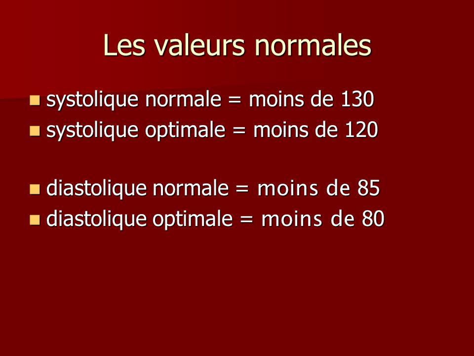 Les valeurs normales systolique normale = moins de 130 systolique normale = moins de 130 systolique optimale = moins de 120 systolique optimale = moins de 120 diastolique normale = moins de 85 diastolique normale = moins de 85 diastolique optimale = moins de 80 diastolique optimale = moins de 80