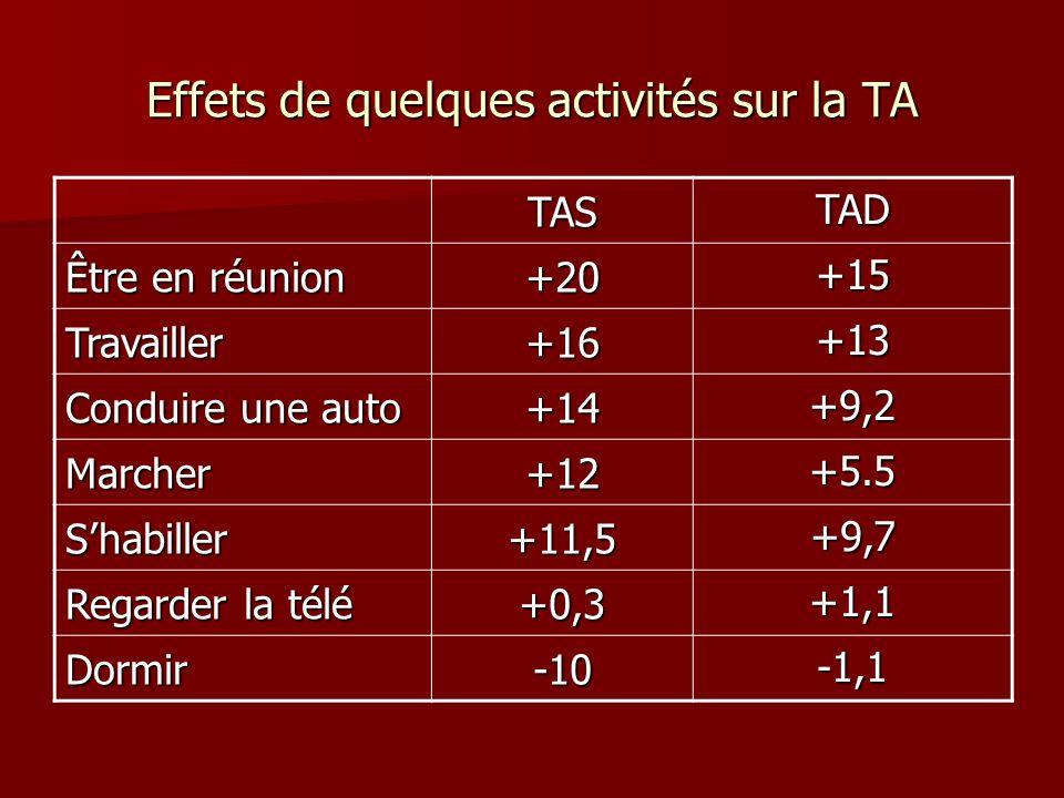 Effets de quelques activités sur la TA TAS TAD Être en réunion +20 +15 Travailler+16 +13 Conduire une auto +14 +9,2 Marcher+12 +5.5 Shabiller+11,5 +9,7 Regarder la télé +0,3 +1,1 Dormir-10 -1,1