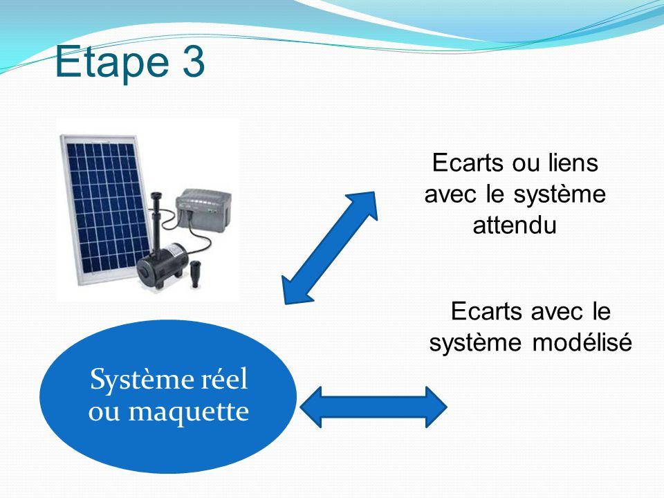 Etape 3 Système réel ou maquette Ecarts ou liens avec le système attendu Ecarts avec le système modélisé