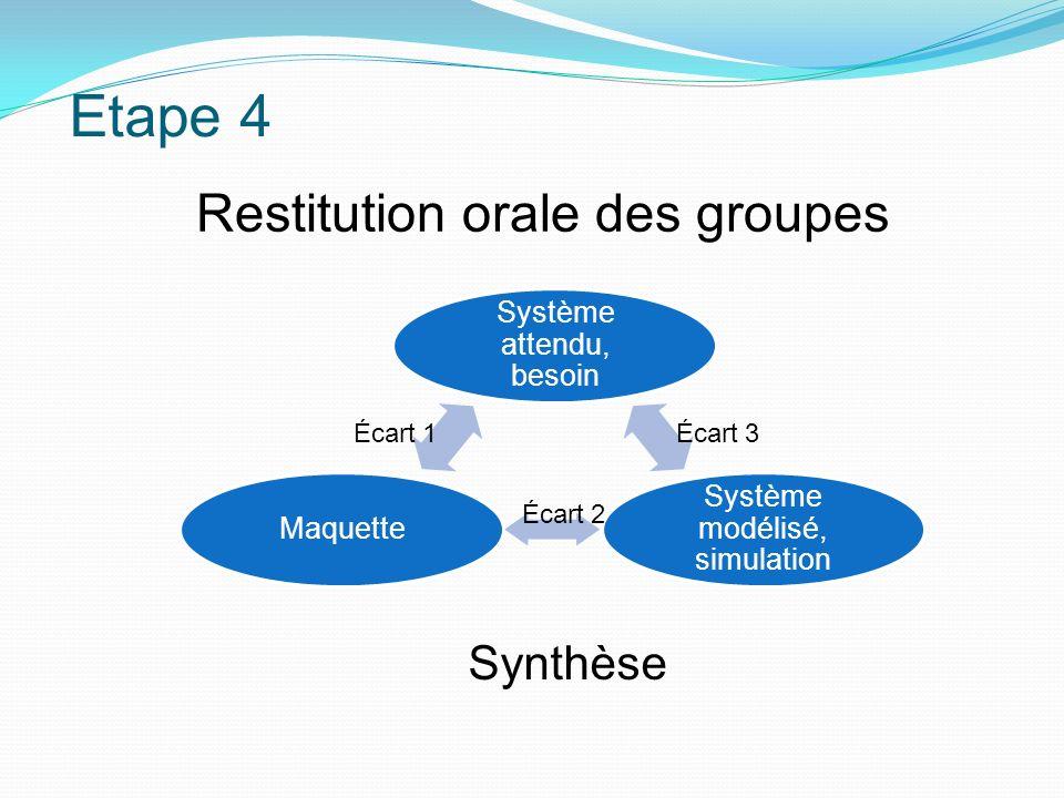 Etape 4 Système attendu, besoin Système modélisé, simulation Maquette Écart 1Écart 3 Écart 2 Restitution orale des groupes Synthèse