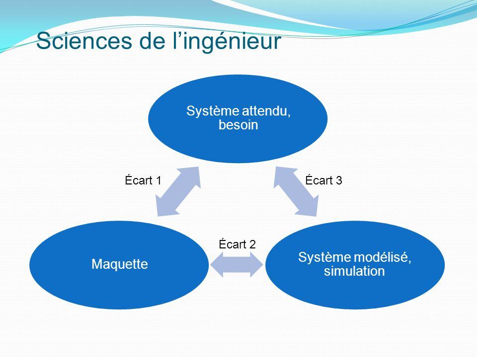 Sciences de lingénieur Système attendu, besoin Système modélisé, simulation Maquette Écart 1 Écart 3 Écart 2