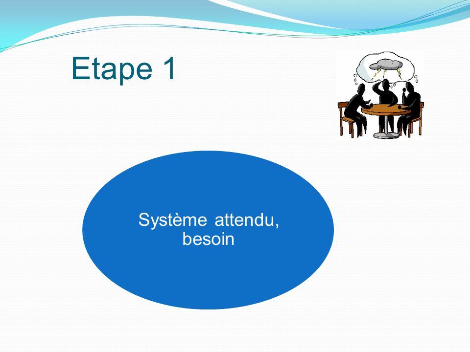 Etape 1 Système attendu, besoin
