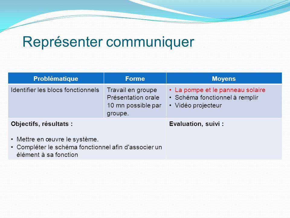 Représenter communiquer ProblématiqueFormeMoyens Identifier les blocs fonctionnelsTravail en groupe Présentation orale 10 mn possible par groupe. La p