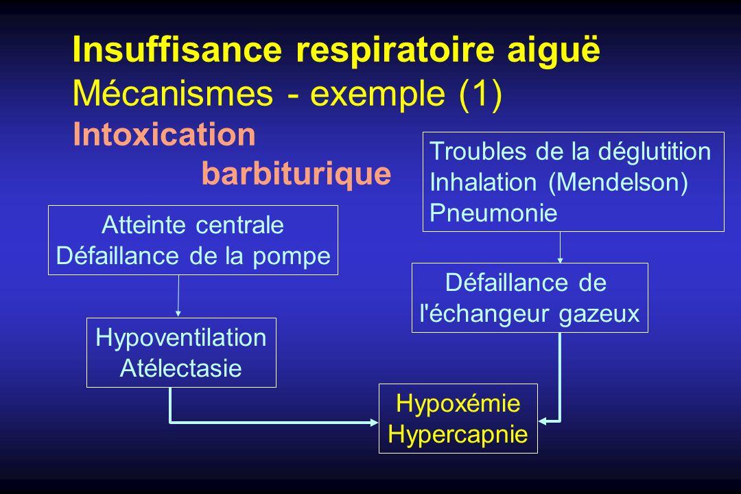 Insuffisance respiratoire aiguë Mécanismes - exemple (1) Intoxication barbiturique Hypoventilation Atélectasie Défaillance de l'échangeur gazeux Troub