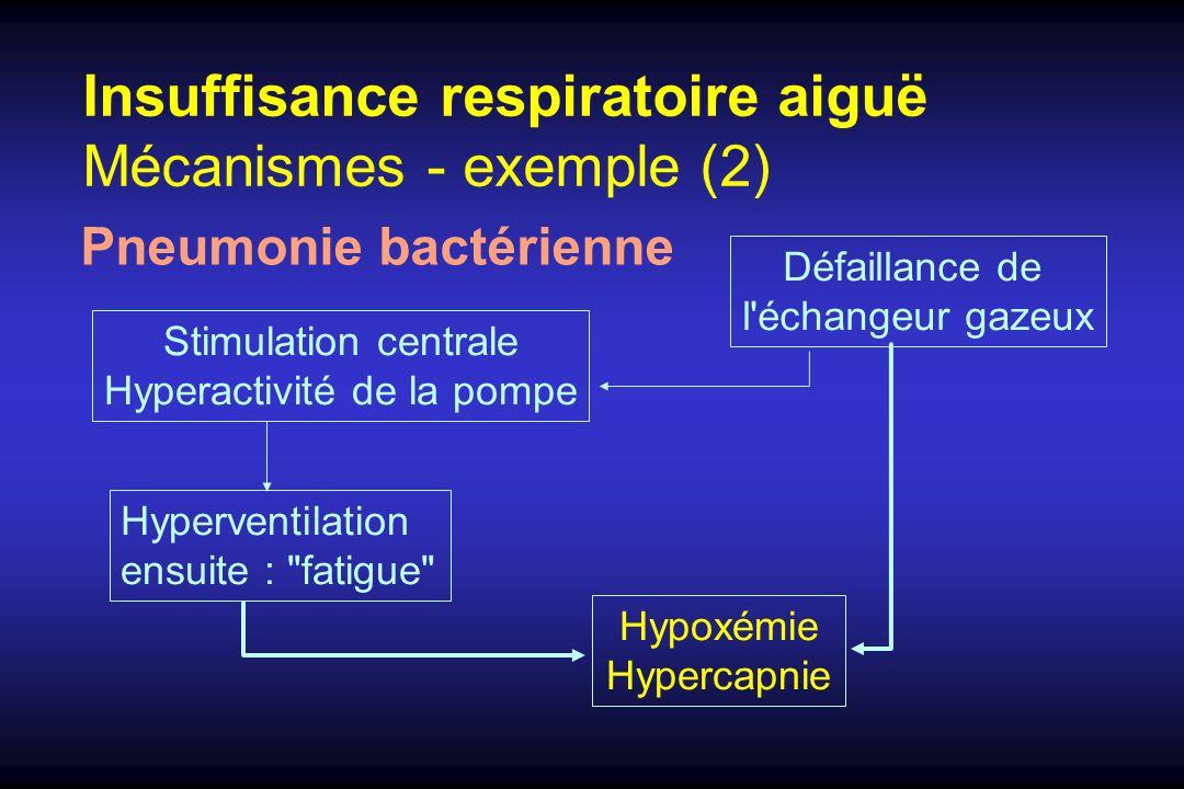 Insuffisance respiratoire aiguë Mécanismes - exemple (2) Pneumonie bactérienne Hyperventilation ensuite :