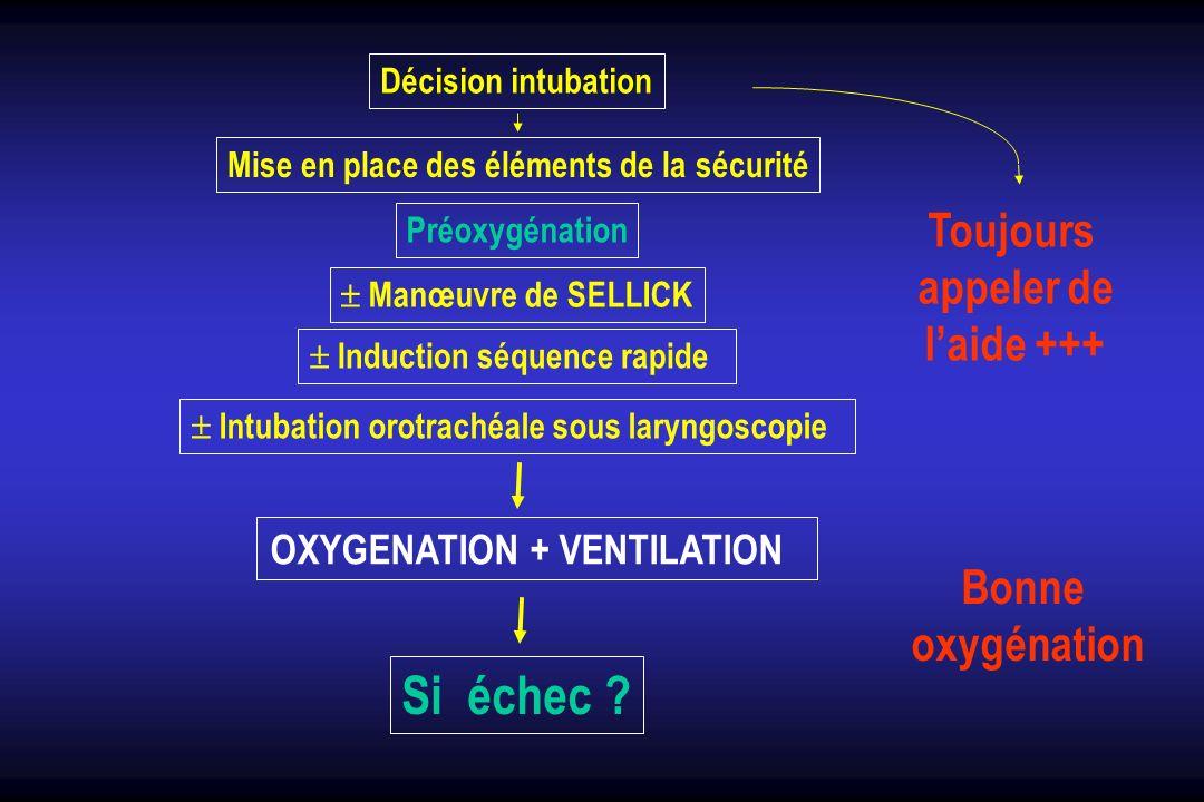 Décision intubation Mise en place des éléments de la sécurité Préoxygénation Manœuvre de SELLICK Induction séquence rapide Intubation orotrachéale sou