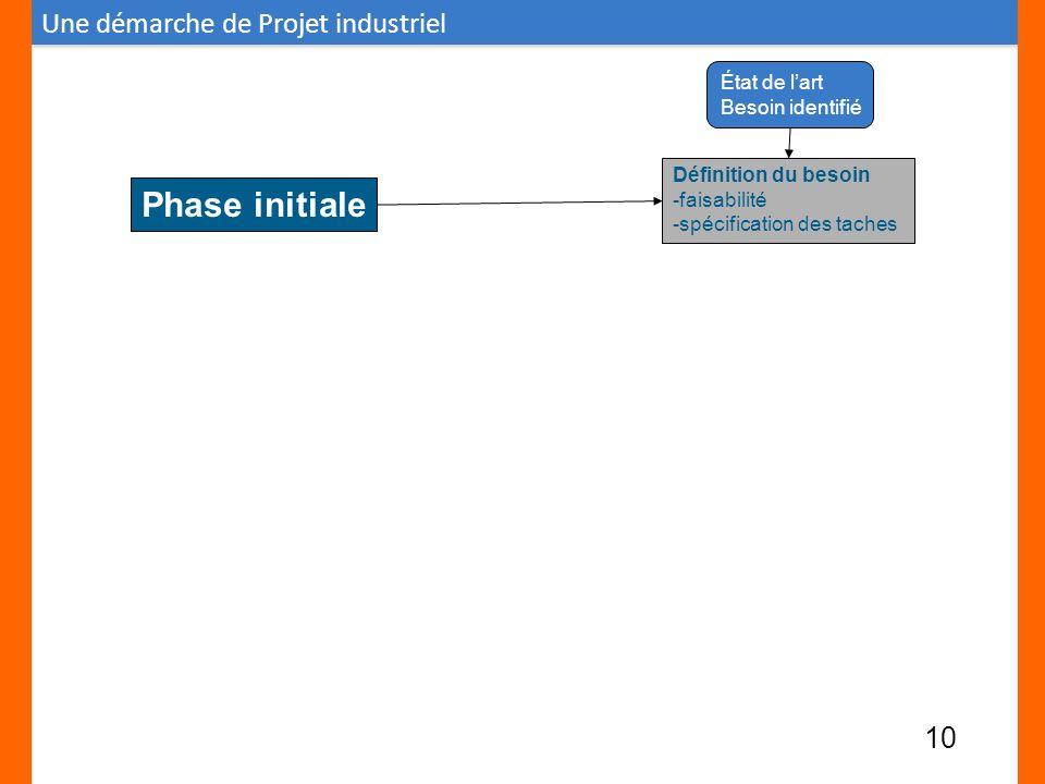 État de lart Besoin identifié Définition du besoin -faisabilité -spécification des taches Phase initiale Une démarche de Projet industriel 10