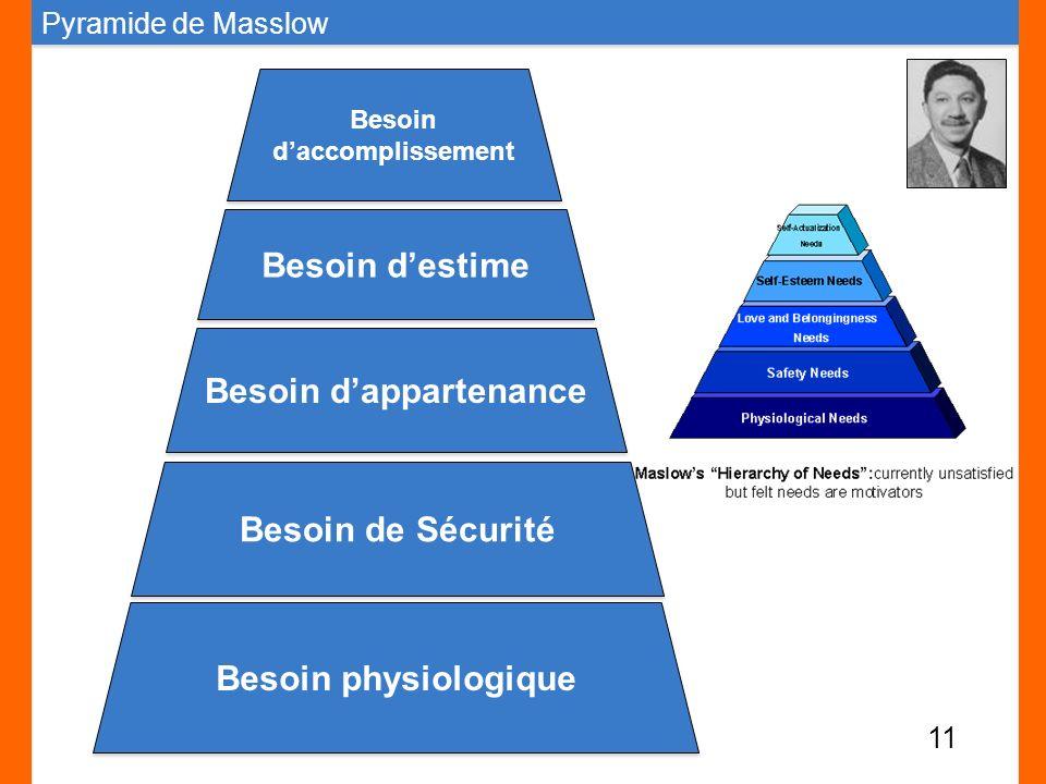 Pyramide de Masslow Besoin physiologique Besoin de Sécurité Besoin dappartenance Besoin destime Besoin daccomplissement Besoin daccomplissement 11