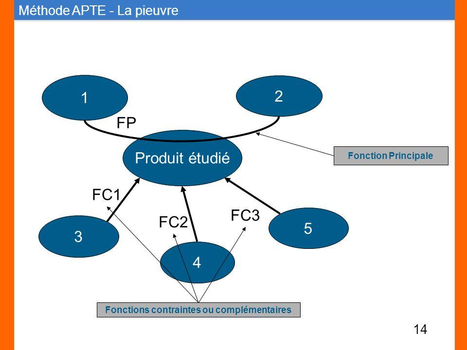 Produit étudié 4 5 3 1 2 FP FC1 FC2 FC3 Fonctions contraintes ou complémentaires Fonction Principale Méthode APTE - La pieuvre 14