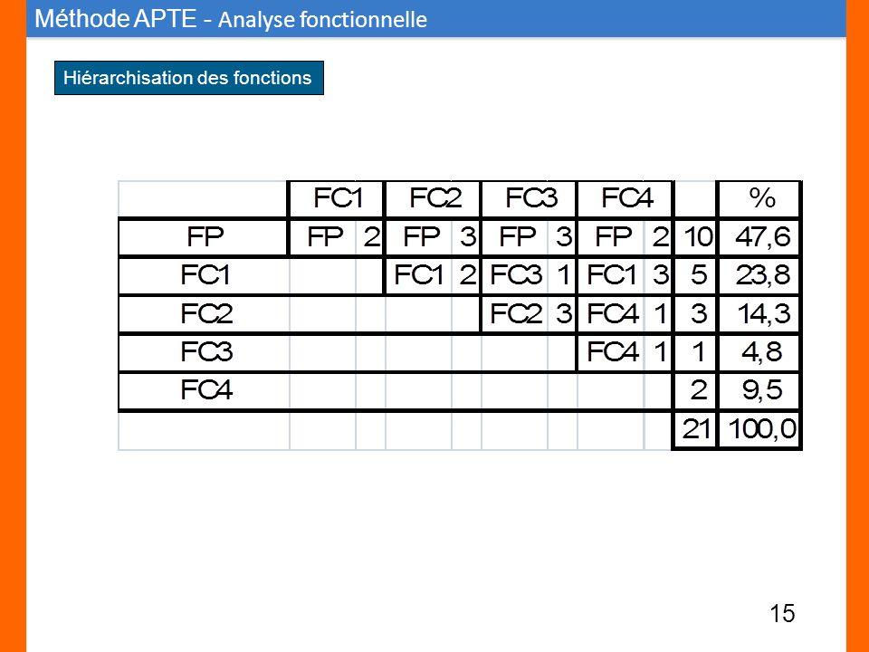 Hiérarchisation des fonctions Méthode APTE - Analyse fonctionnelle 15