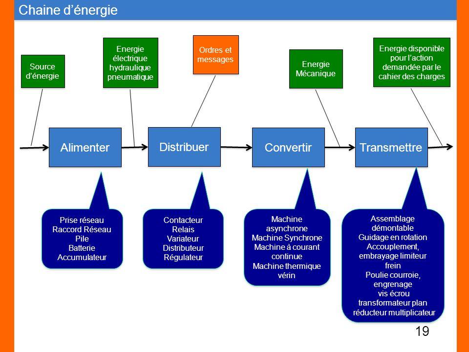 Alimenter Distribuer Convertir Transmettre Source dénergie Energie électrique hydraulique pneumatique Ordres et messages Energie Mécanique Energie dis