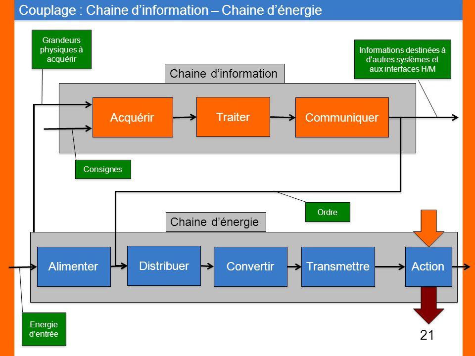 Couplage : Chaine dinformation – Chaine dénergie Alimenter Distribuer Convertir Transmettre Energie dentrée Action Acquérir Traiter Communiquer Inform
