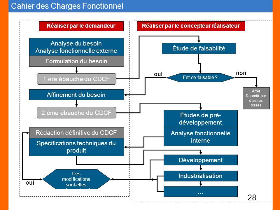 Analyse du besoin Analyse fonctionnelle externe Formulation du besoin Affinement du besoin 1 ère ébauche du CDCF 2 ème ébauche du CDCF Rédaction défin