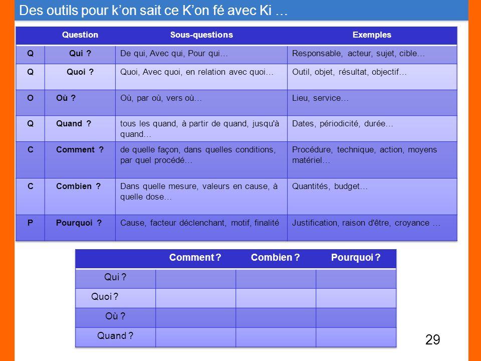 29 Des outils pour kon sait ce Kon fé avec Ki …