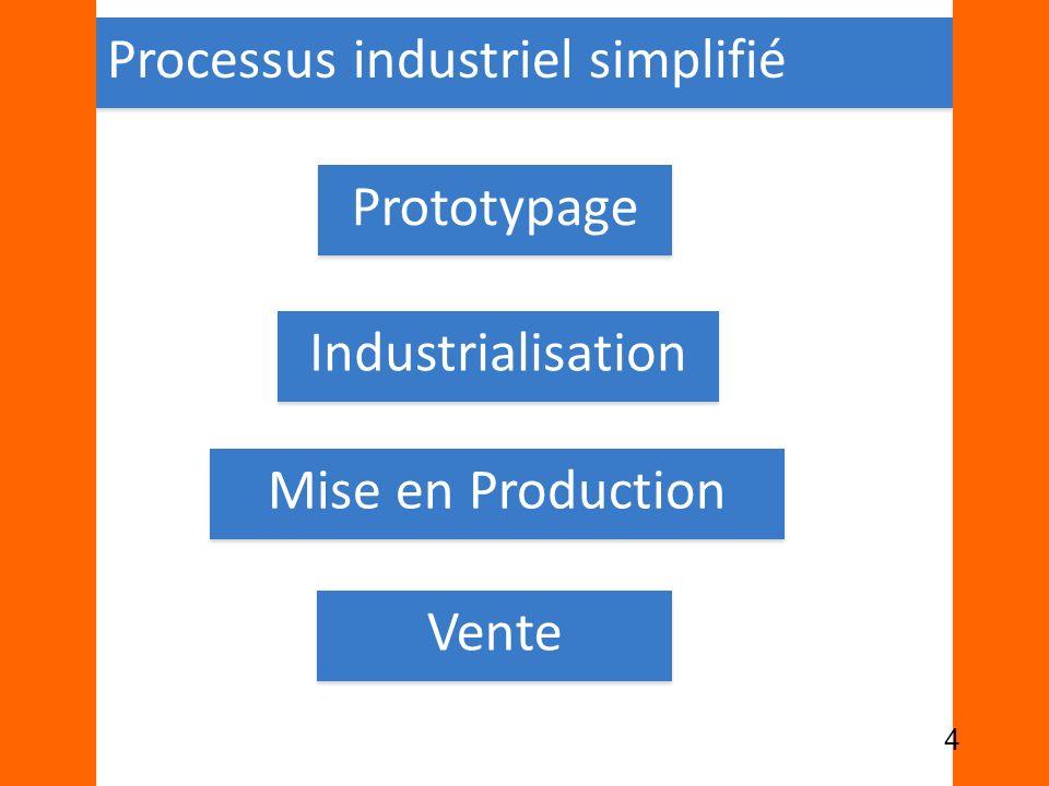 Processus industriel simplifié Prototypage Industrialisation Mise en Production Vente 4