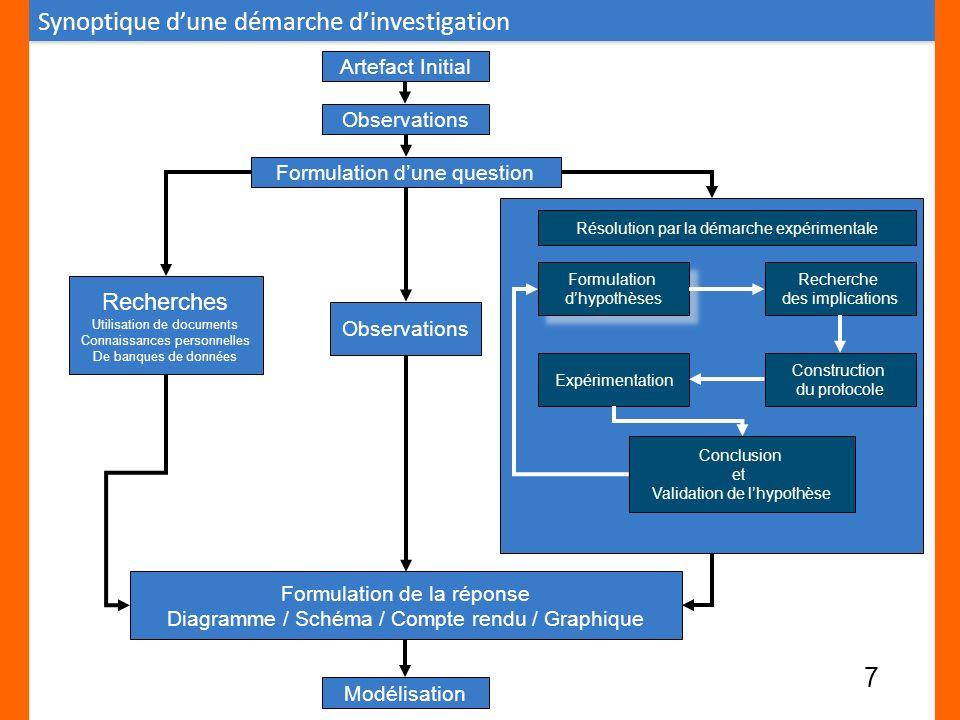 Artefact Initial Observations Formulation dune question Recherches Utilisation de documents Connaissances personnelles De banques de données Observati