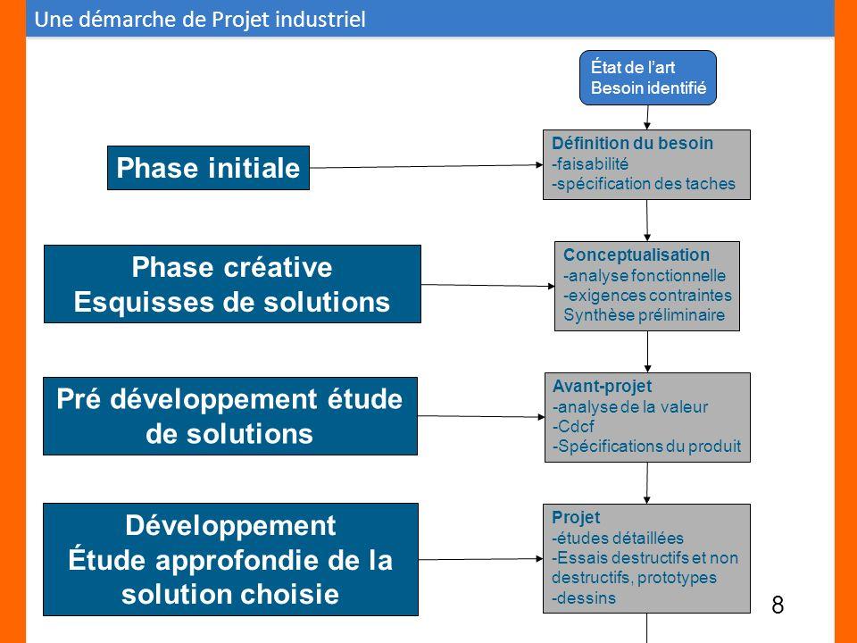État de lart Besoin identifié Définition du besoin -faisabilité -spécification des taches Phase initiale Conceptualisation -analyse fonctionnelle -exi