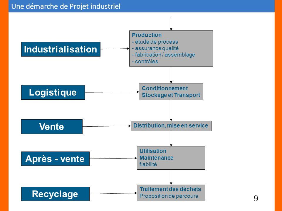 Production - étude de process - assurance qualité - fabrication / assemblage - contrôles Industrialisation Conditionnement Stockage et Transport Logis