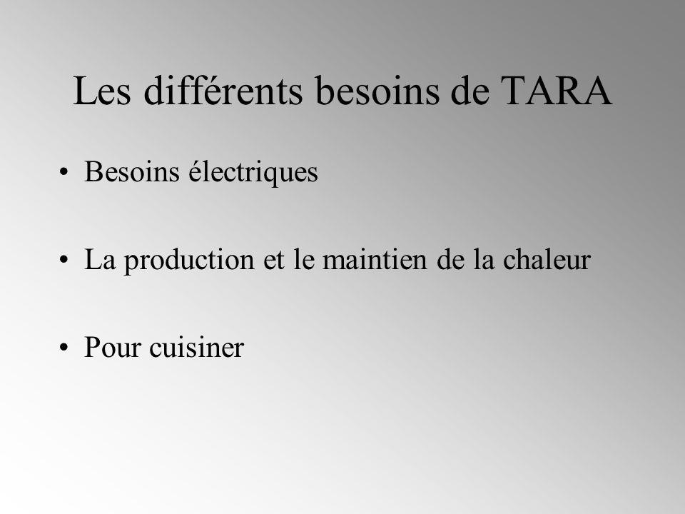 BESOIN ENERGETIQUE DE TARA