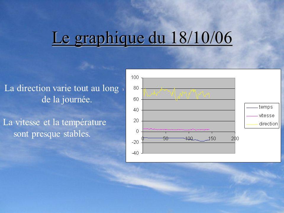 Les données climatiques au pôle Nous avons reçu les données par le bateau Tara sur lintensité du vent, sa direction et la température. Puis nous avons