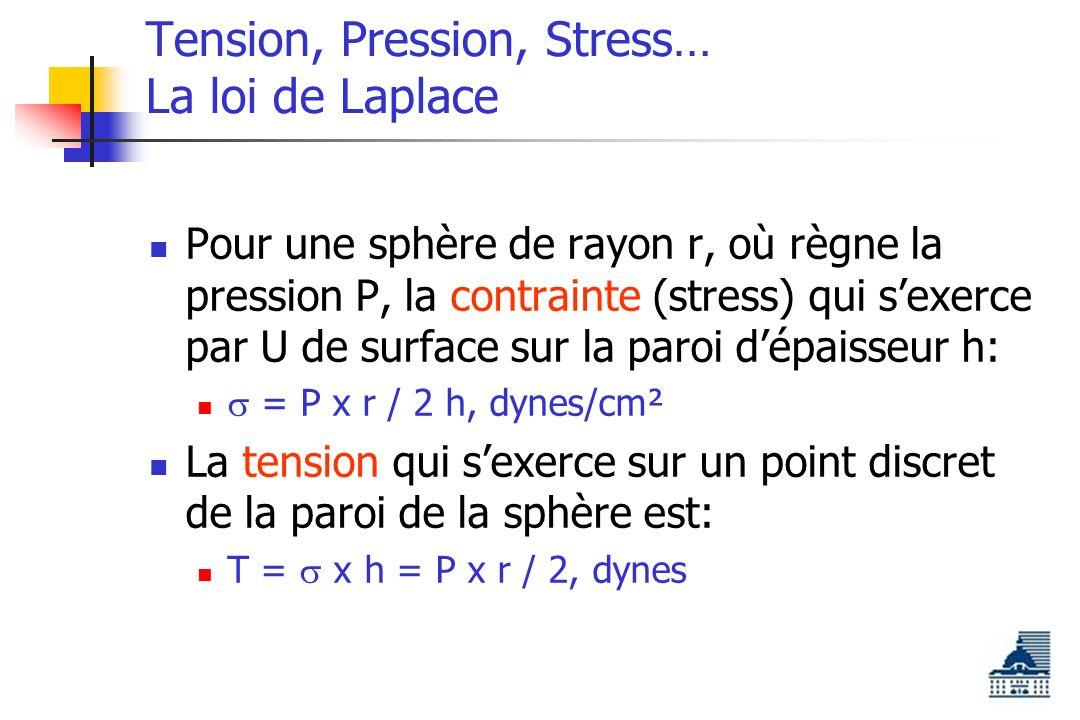 Tension, Pression, Stress… La loi de Laplace Pour une sphère de rayon r, où règne la pression P, la contrainte (stress) qui sexerce par U de surface sur la paroi dépaisseur h: = P x r / 2 h, dynes/cm² La tension qui sexerce sur un point discret de la paroi de la sphère est: T = x h = P x r / 2, dynes