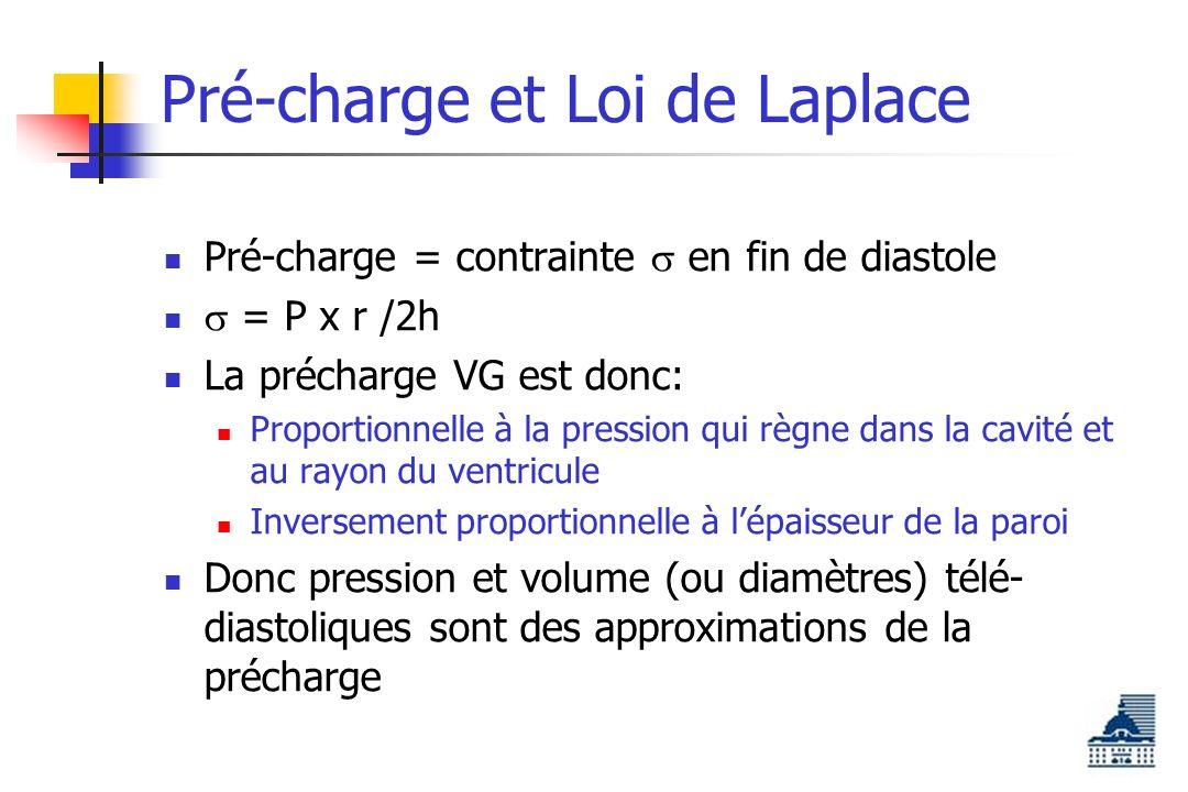Pré-charge et Loi de Laplace Pré-charge = contrainte en fin de diastole = P x r /2h La précharge VG est donc: Proportionnelle à la pression qui règne dans la cavité et au rayon du ventricule Inversement proportionnelle à lépaisseur de la paroi Donc pression et volume (ou diamètres) télé- diastoliques sont des approximations de la précharge