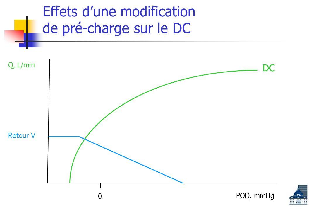 Effets dune modification de pré-charge sur le DC POD, mmHg Q, L/min 0 DC Retour V