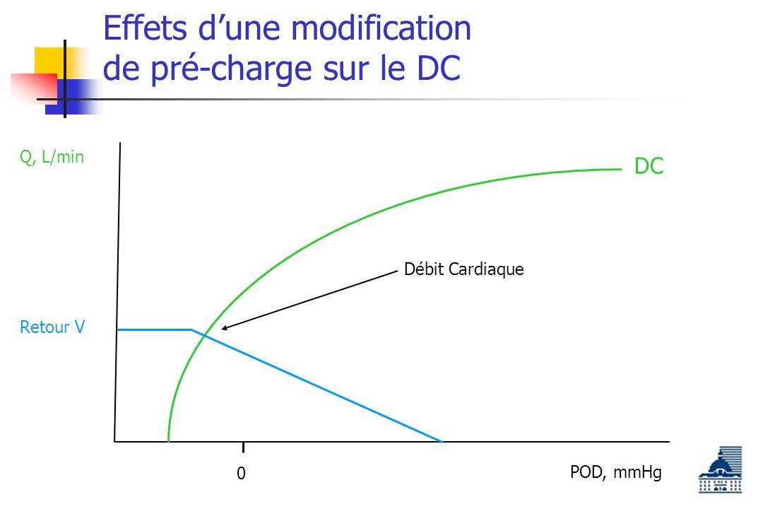 Effets dune modification de pré-charge sur le DC POD, mmHg Q, L/min 0 DC Retour V Débit Cardiaque