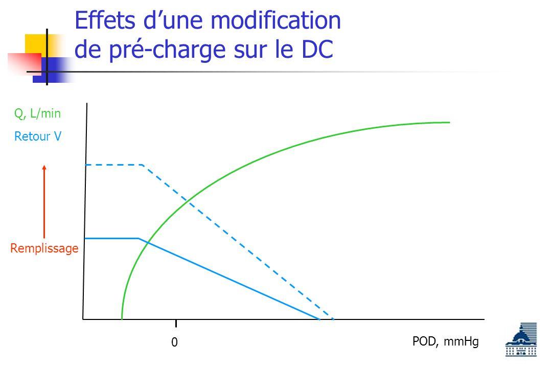 Effets dune modification de pré-charge sur le DC POD, mmHg Q, L/min 0 Retour V Remplissage