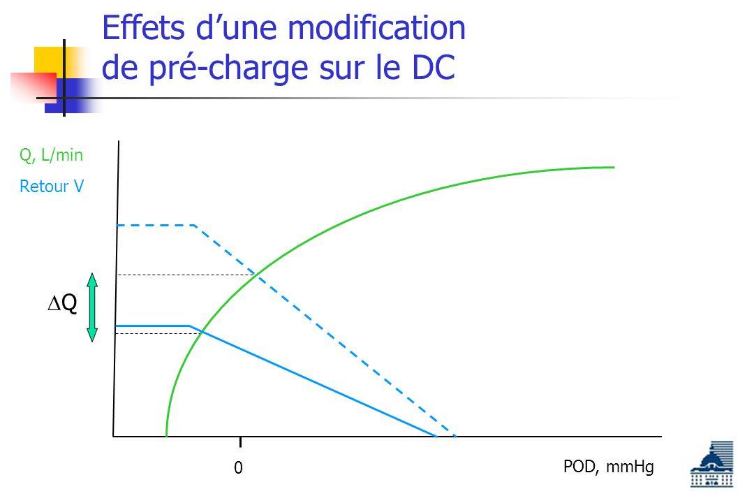 Effets dune modification de pré-charge sur le DC POD, mmHg Q, L/min 0 Retour V Q