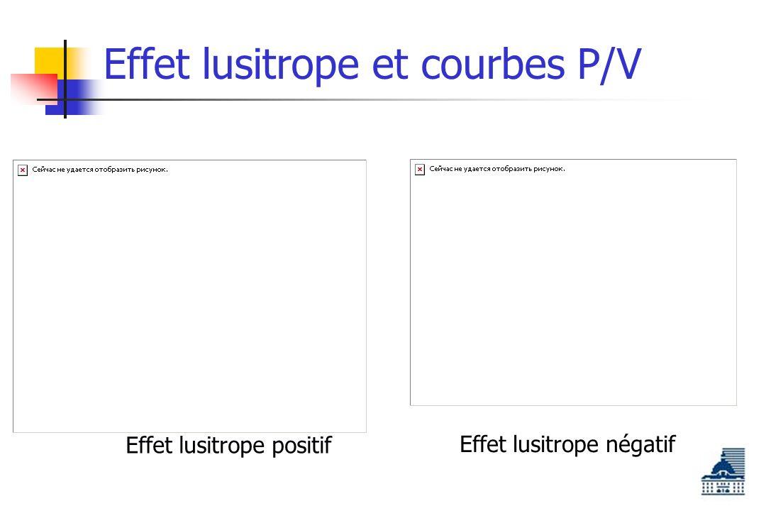 Effet lusitrope et courbes P/V Effet lusitrope positif Effet lusitrope négatif