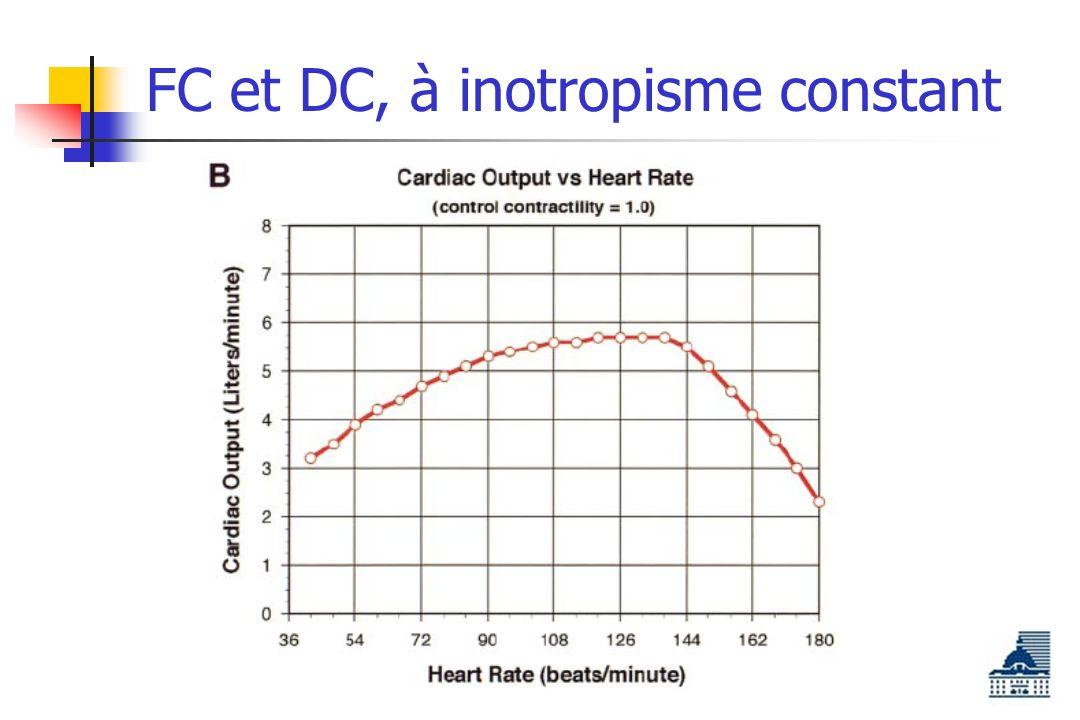FC et DC, à inotropisme constant