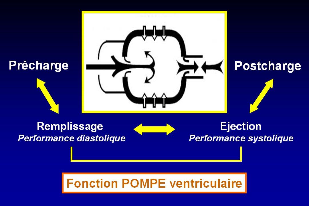 Effets dune modification de pré-charge sur le DC POD, mmHg Q, L/min 0 Retour V Q 1 Q 2