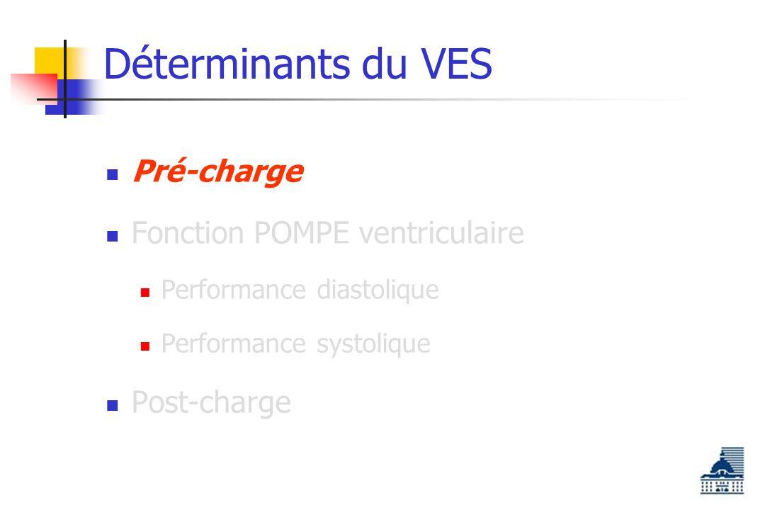 Déterminants du VES Pré-charge Fonction POMPE ventriculaire Performance diastolique Performance systolique Post-charge