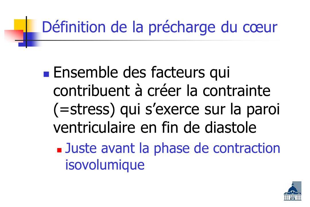 Effet de la post-charge et courbes P/V http//mphywww.tamu.edu/davis/models/pvmodel.html