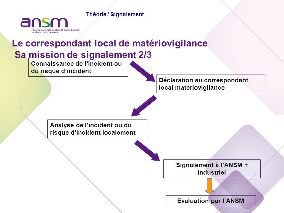 Déclaration au correspondant local matériovigilance Analyse de lincident ou du risque dincident localement Signalement à lANSM + industriel Evaluation