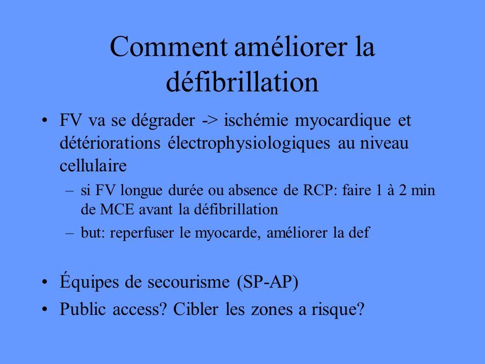 Comment améliorer la défibrillation FV va se dégrader -> ischémie myocardique et détériorations électrophysiologiques au niveau cellulaire –si FV long