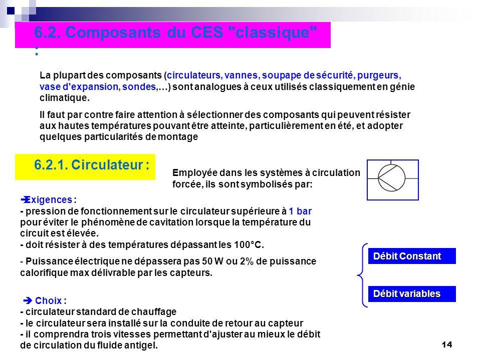 14 6.2. Composants du CES