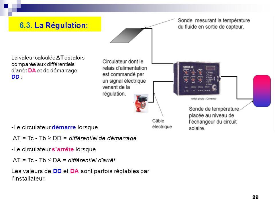 29 6.3. La Régulation: -Le circulateur démarre lorsque ΔT = Tc - Tb DD = différentiel de démarrage -Le circulateur sarrête lorsque ΔT = Tc - Tb DA = d