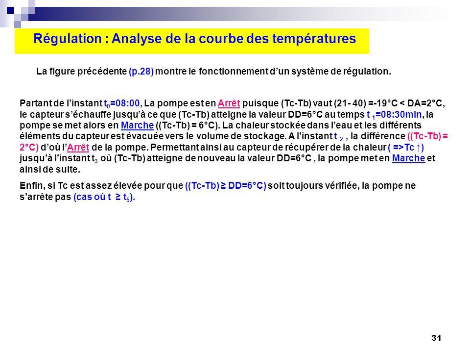 31 Régulation : Analyse de la courbe des températures La figure précédente (p.28) montre le fonctionnement dun système de régulation. Partant de linst